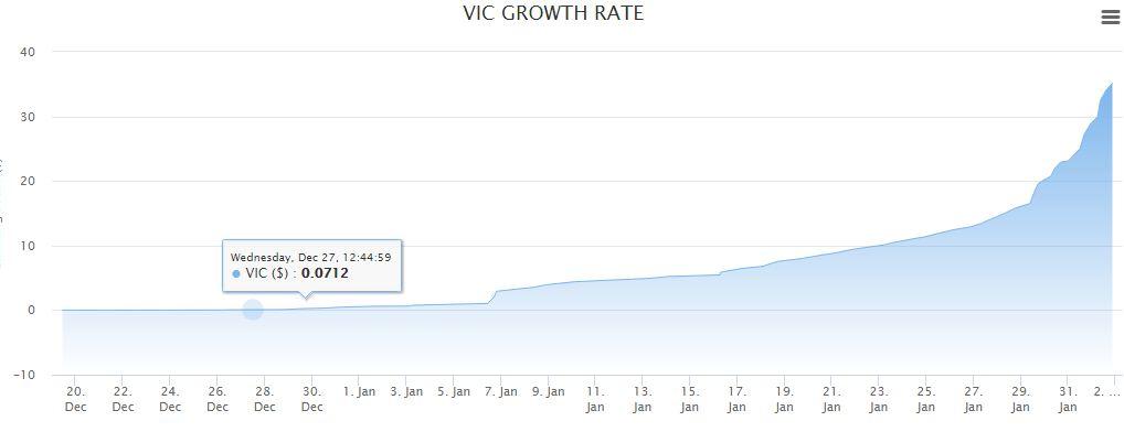 Vitro Coin Hits $40
